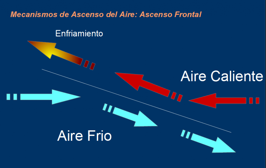 Ascenso Frontal